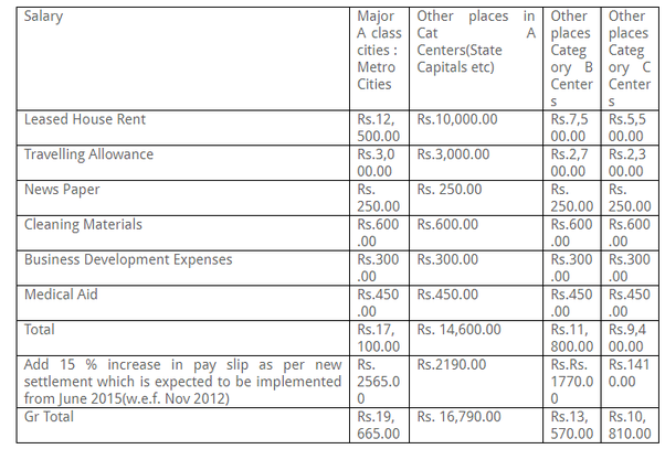 canara bank po salary in 2015