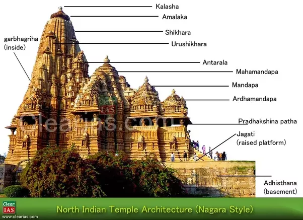 What Are The Different Architectural Styles From India