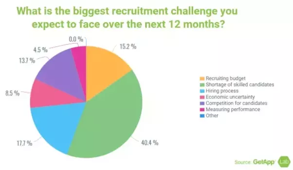 The Process Of Finding Job Candidates Has Changed Significantly Since Few  Years Ago. Back Then, It Was Enough To Post A Job On Job Boards And Wait  For ...