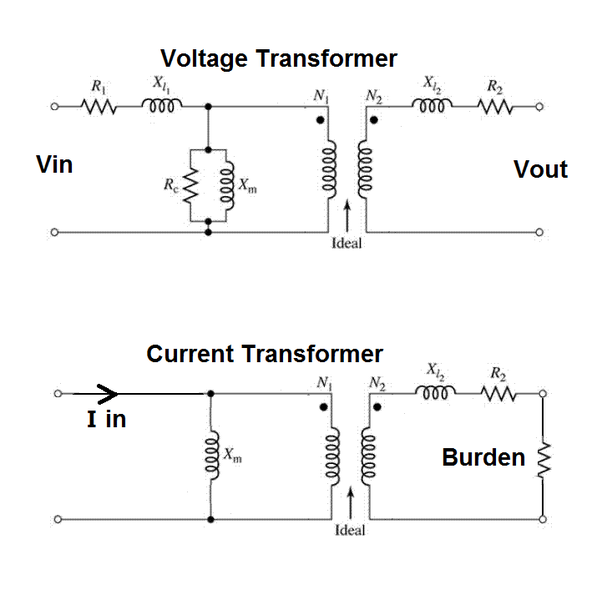 What will be the effect on a current transformer when the frequency