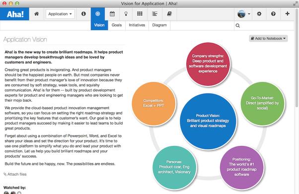 screenshot of portfolio roadmap