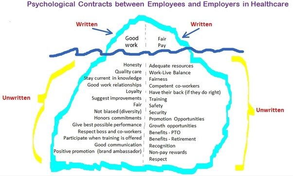 What Are The Clauses In A Psychological Contract Between An Employer