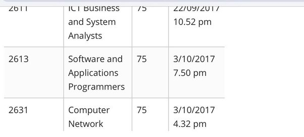 What is the current processing time for australia pr with 65 to 70 december 1st round results are out stopboris Gallery