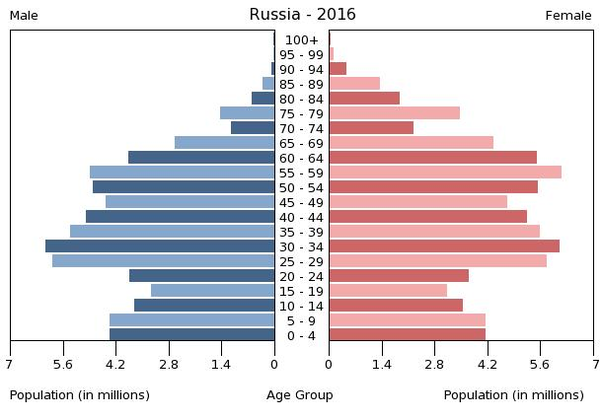 What does a population pyramid demonstrate? - Quora
