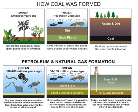 What Is Fossil Fuel And Why It Is So Called Quora