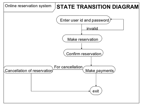 How to determine a state diagram for a railway reservation ...