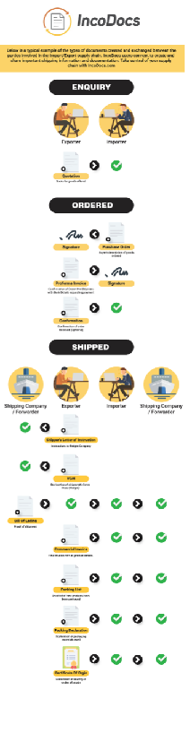 What is import export documentation quora this article shows the full infographic to explain the most common import export documents used in the process publicscrutiny Choice Image