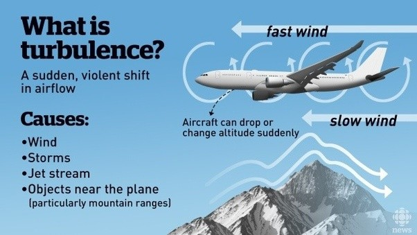 When I Am Experiencing Turbulence In An Airplane What Is