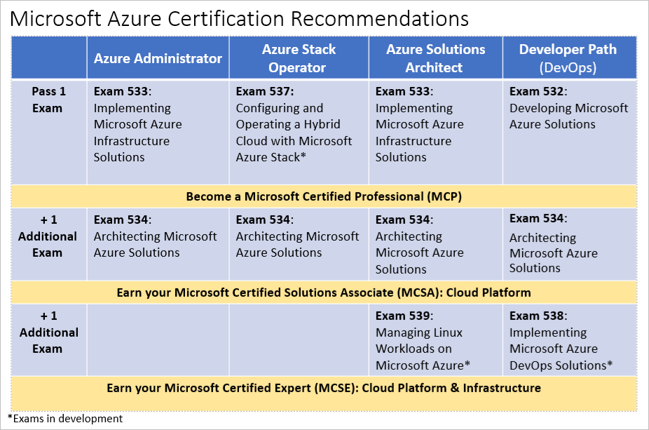 Which Is The Best Cloud Certification For Beginners Quora