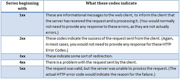 status codes cheat sheet