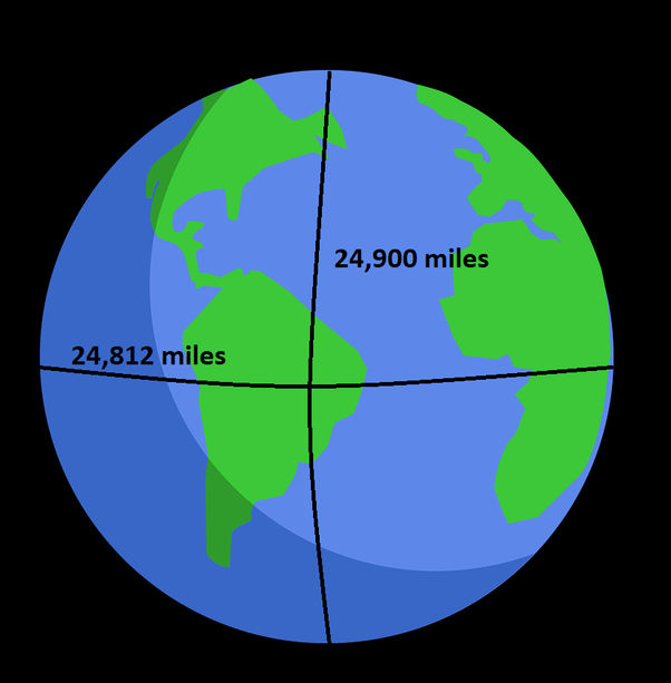 How Many Miles From >> How Many Miles Around Is The Earth Quora