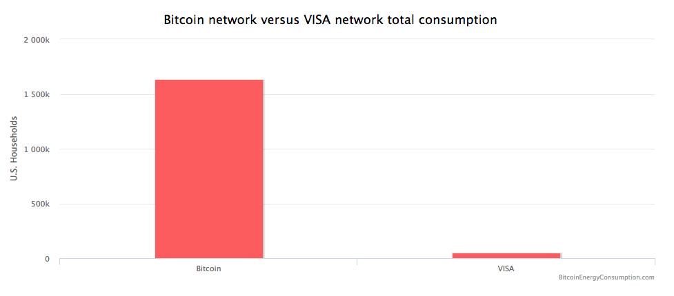 quanto tempo per estrarre 1 calcolatrice bitcoin