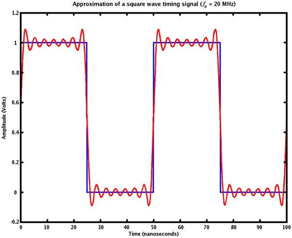 What is a Fourier series? - Quora