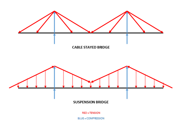 What is the difference between the cable-stayed bridge and a