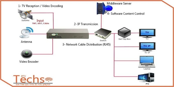 What Is Iptv And How Does It Work