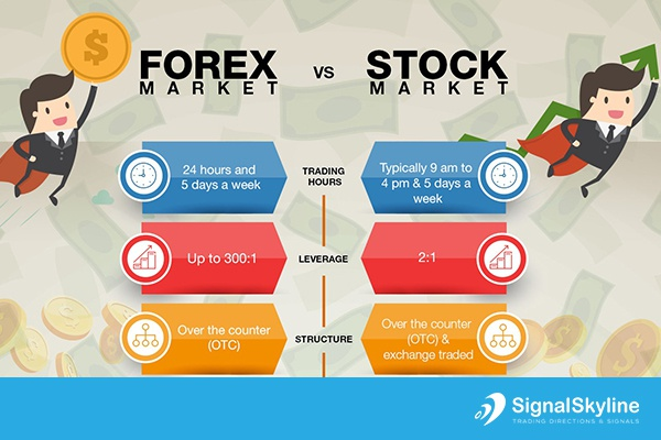 forex or stock