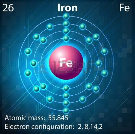 Does Iron Have Atoms Quora