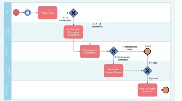 is there a good online (or free) software to draw process flow data management process flow diagram here comes some template of process flow diagram for your references