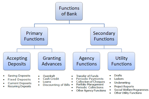 fuctions of imf The imf began to play a prominent role in low-income countries in the late 1970s  and 1980s when many  key functions for the imf in mature post-stabilizers.