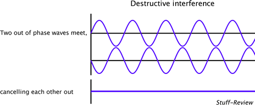 Noise Cancelling Sound >> How To Derive Formula Used In Noise Cancelling Headsets Quora