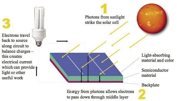 how do solar cells work quora rh quora com labelled diagram of how solar panels work labelled diagram of how solar panels work