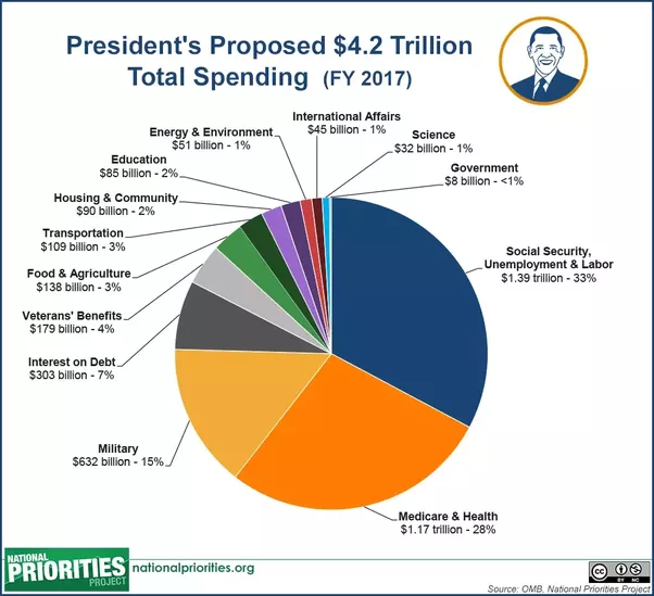 How does the government actually spend our taxes a pie chart or