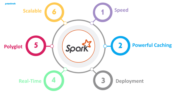 What is spark technology? - Quora