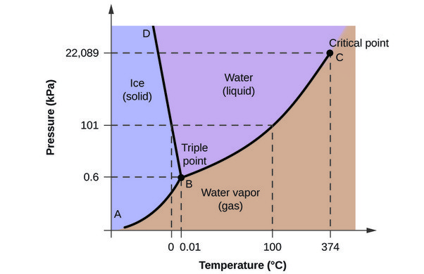 What Is The Melting And Boiling Point Of Water In A Vacuum