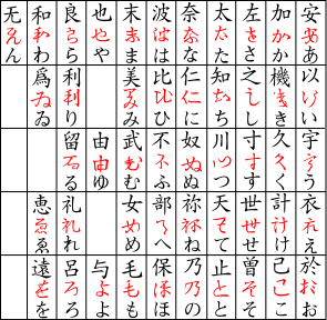 Why does japan have three different alphabets quora how the chinese kanjis were eventually simplified into hiraganas altavistaventures Image collections