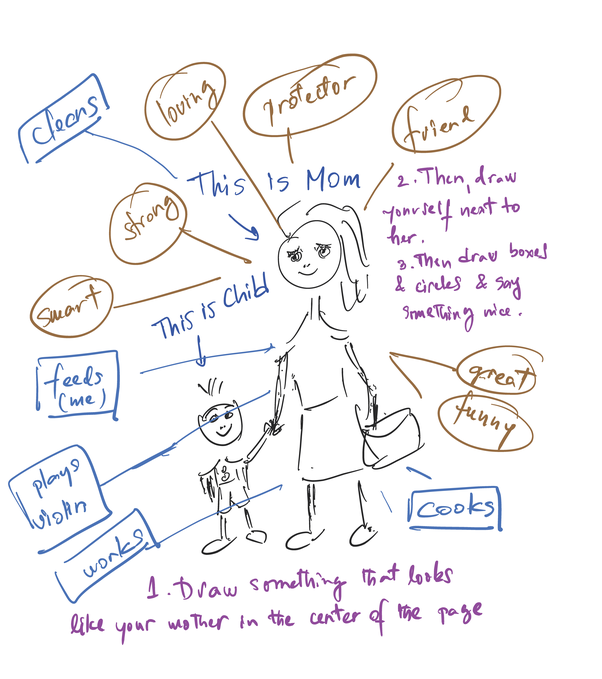 How to make a mind map on my mother - Quora