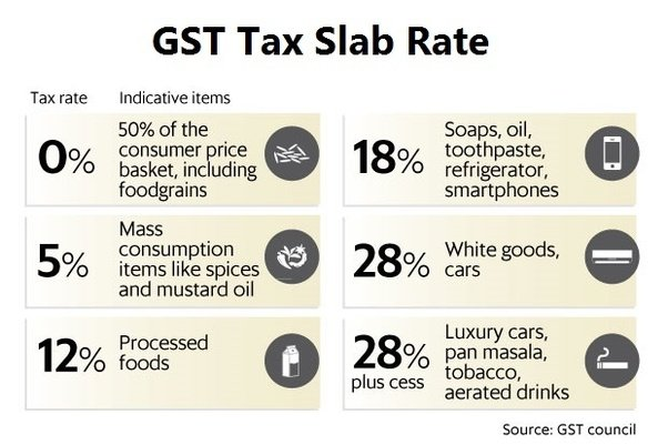 current service tax rate chart for year 2015 16 tax masala: What are gst slab rates quora