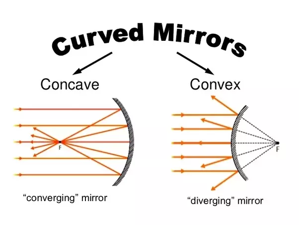How Are Concave And Convex Mirrors Used Quora