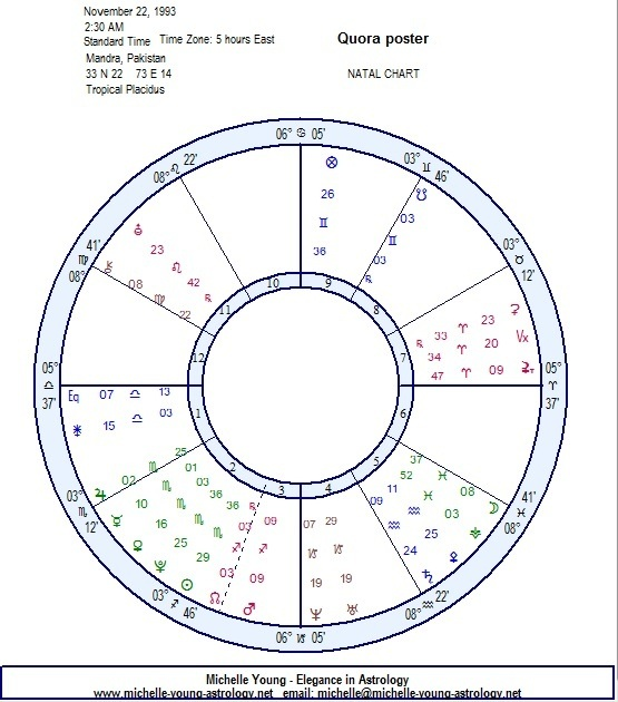 What Zodiac Sign Am I I Was Born On 22 November 1993 On Monday