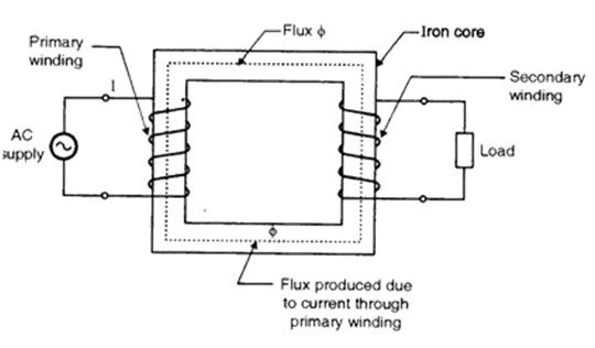 What is the working principle of a single-phase transformer? - Quora