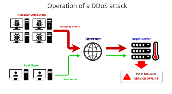 how to create a ddos attack