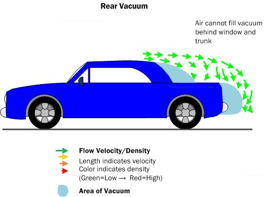 Avoid Compromising Your Car S Aerodynamic Properties