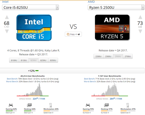 Which Combination Is Better Among These Two Intel I5 8th Gen Mx150 Or Ryzen 5 2500u Including Vega 8 Gtx 1050 Quora