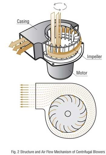 Do centrifugal fans generally last longer than axial fans ...