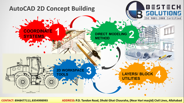 What Is The Importance Of Autocad Quora
