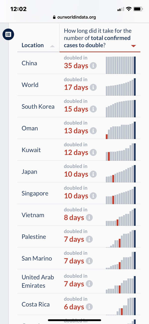 How Come The Amount Of Coronavirus Infections Keep Rising In South Korea But In Japan It Has Remained Relatively Stagnant Quora