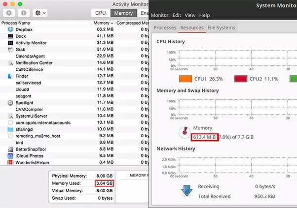 Do Macs need about half the amount of RAM compared to a