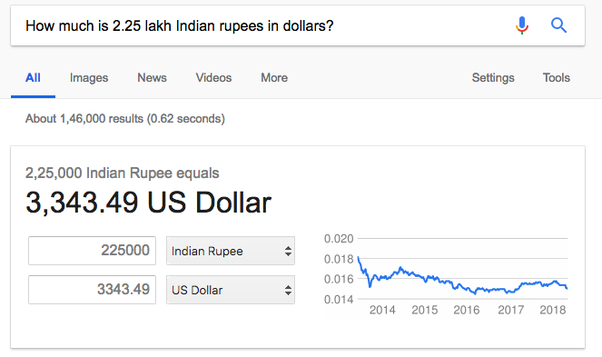 How Much Is 25 Lakhs In Usd Forex