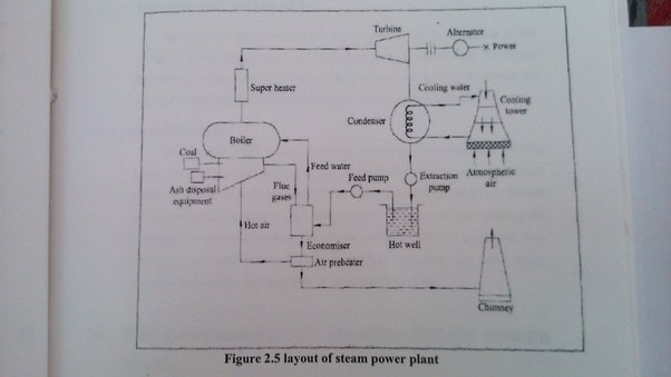 thermal power plant layout and working pictures thermal power plant layout design what is thermal power plant layout? - quora