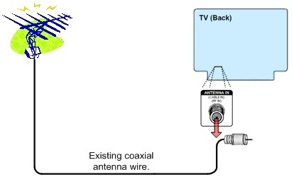 How To Connect An Antenna To An Hdtv Quora