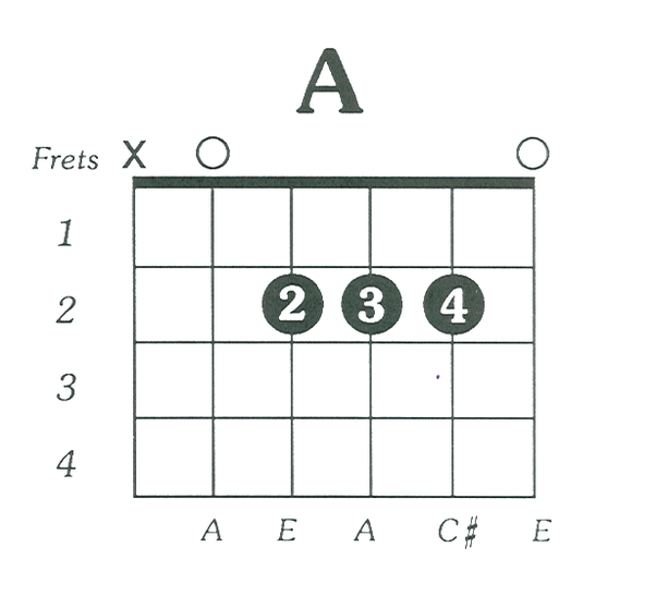 What is an easy way to learn chord progressions on a guitar? - Quora