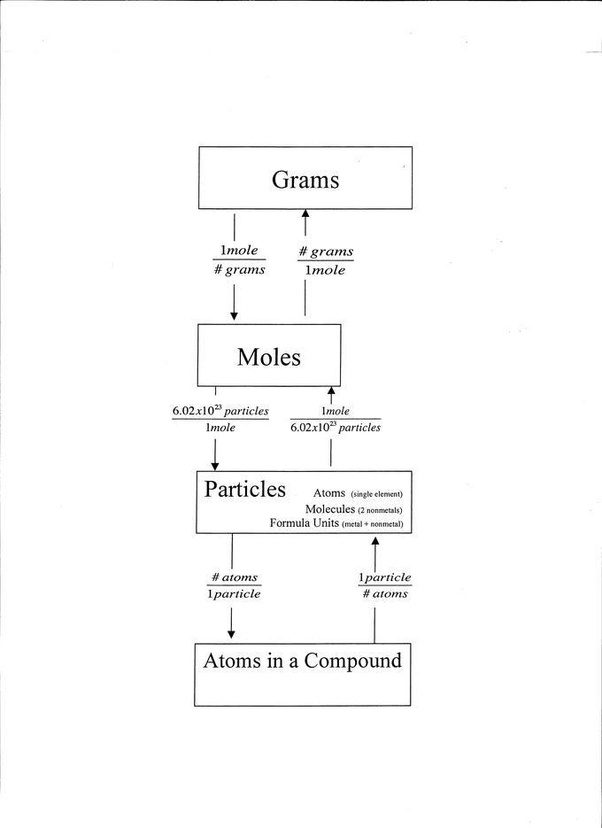 How are mass and mole related quora this flowchart illustrates the relationships between mass moles and particles these relationships can be used to convert between units urtaz Gallery