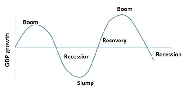 What are the 4 phases of business cycle? - Quora