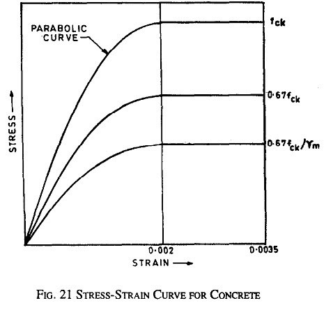What Is The Stress Strain Curve For Concrete Quora
