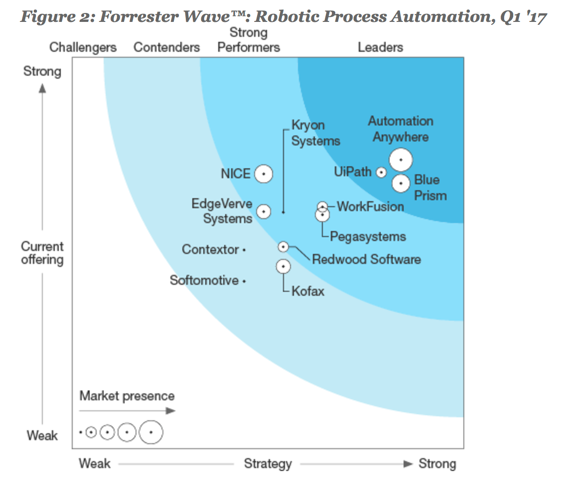 What should I learn for RPA? - Quora