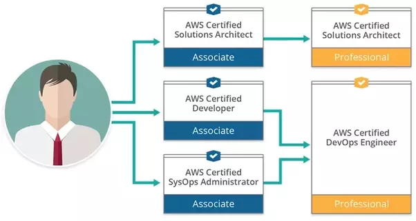 What is the best resource for learning aws quora as you can see in the diagram there are 3 associate certifications and 2 professional certifications offered by aws fandeluxe Gallery